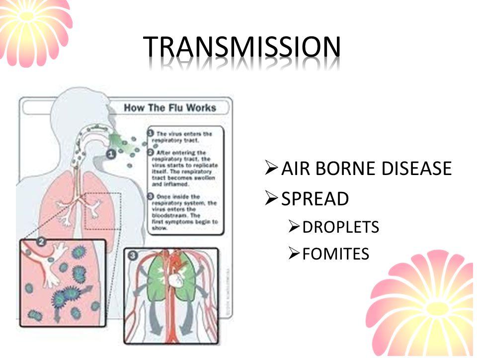  AIR BORNE DISEASE  SPREAD  DROPLETS  FOMITES