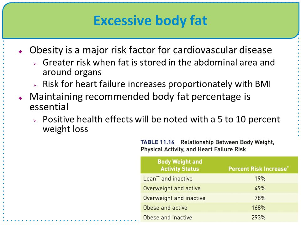 Excessive body fat  Obesity is a major risk factor for cardiovascular disease  Greater risk when fat is stored in the abdominal area and around organs  Risk for heart failure increases proportionately with BMI  Maintaining recommended body fat percentage is essential  Positive health effects will be noted with a 5 to 10 percent weight loss