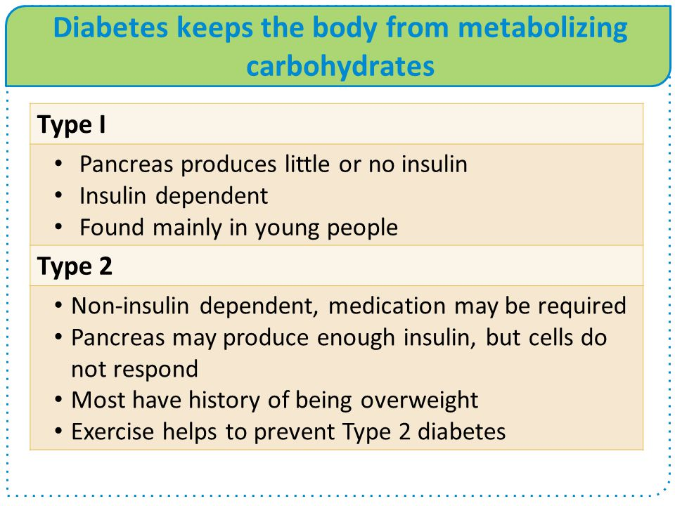 Diabetes keeps the body from metabolizing carbohydrates Type I Pancreas produces little or no insulin Insulin dependent Found mainly in young people Type 2 Non-insulin dependent, medication may be required Pancreas may produce enough insulin, but cells do not respond Most have history of being overweight Exercise helps to prevent Type 2 diabetes