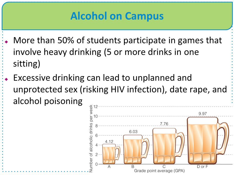 Alcohol on Campus  More than 50% of students participate in games that involve heavy drinking (5 or more drinks in one sitting)  Excessive drinking can lead to unplanned and unprotected sex (risking HIV infection), date rape, and alcohol poisoning