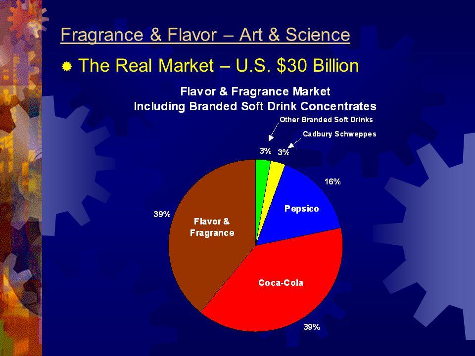 Fragrance & Flavor – Art & Science  The Real Market – U.S. $30 Billion