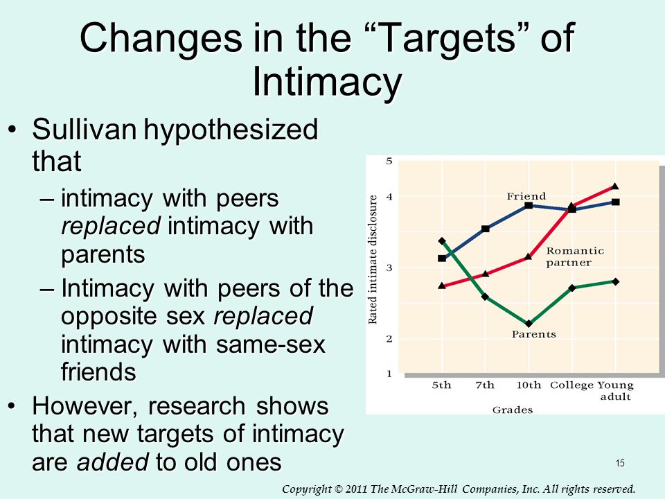 """Copyright © 2011 The McGraw-Hill Companies, Inc. All rights reserved. 15 Changes in the """"Targets"""" of Intimacy Sullivan hypothesized thatSullivan hypot"""