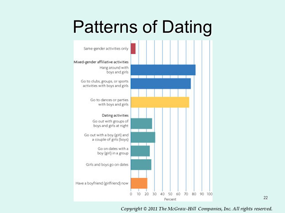 Copyright © 2011 The McGraw-Hill Companies, Inc. All rights reserved. Patterns of Dating 22