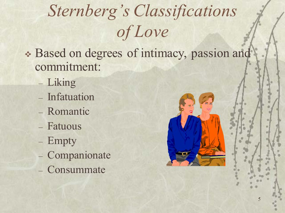 5 Sternberg's Classifications of Love  Based on degrees of intimacy, passion and commitment: – Liking – Infatuation – Romantic – Fatuous – Empty – Co