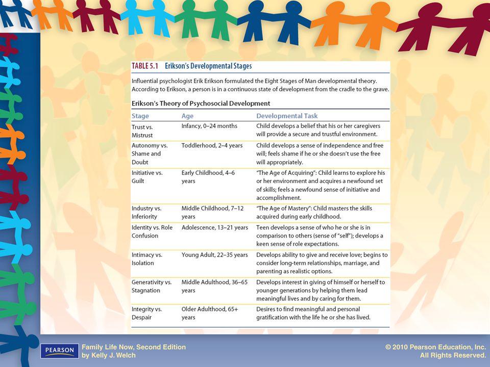 Figure 5.1: Erikson's Developmental Stages