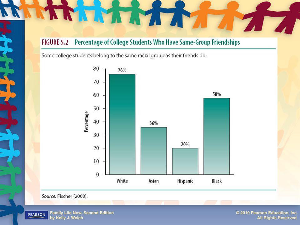 Figure 5.2: Percentage of College Students who have same-group Friendships