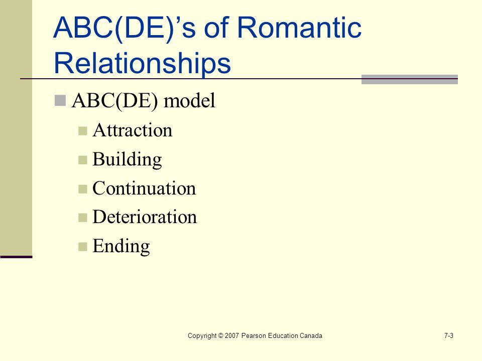 Copyright © 2007 Pearson Education Canada7-3 ABC(DE)'s of Romantic Relationships ABC(DE) model Attraction Building Continuation Deterioration Ending