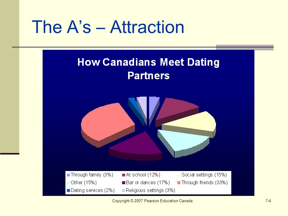 Copyright © 2007 Pearson Education Canada7-4 The A's – Attraction