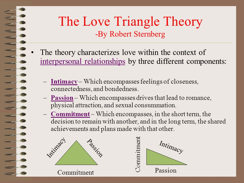 The Love Triangle Theory -By Robert Sternberg The theory characterizes love within the context of interpersonal relationships by three different components: interpersonal relationships –Intimacy – Which encompasses feelings of closeness, connectedness, and bondedness.Intimacy –Passion – Which encompasses drives that lead to romance, physical attraction, and sexual consummation.Passion –Commitment – Which encompasses, in the short term, the decision to remain with another, and in the long term, the shared achievements and plans made with that other.Commitment Intimacy Passion Commitment Intimacy Passion