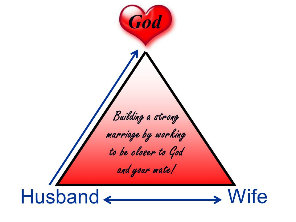 Wife Husband God Building a strong marriage by working to be closer to God and your mate!