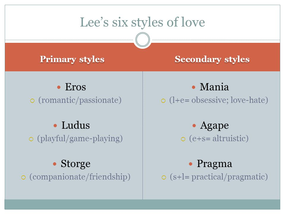 Primary styles Secondary styles Eros  (romantic/passionate) Ludus  (playful/game-playing) Storge  (companionate/friendship) Mania  (l+e= obsessive; love-hate) Agape  (e+s= altruistic) Pragma  (s+l= practical/pragmatic) Lee's six styles of love