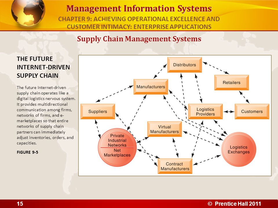 Management Information Systems Supply Chain Management Systems THE FUTURE INTERNET-DRIVEN SUPPLY CHAIN The future Internet-driven supply chain operate