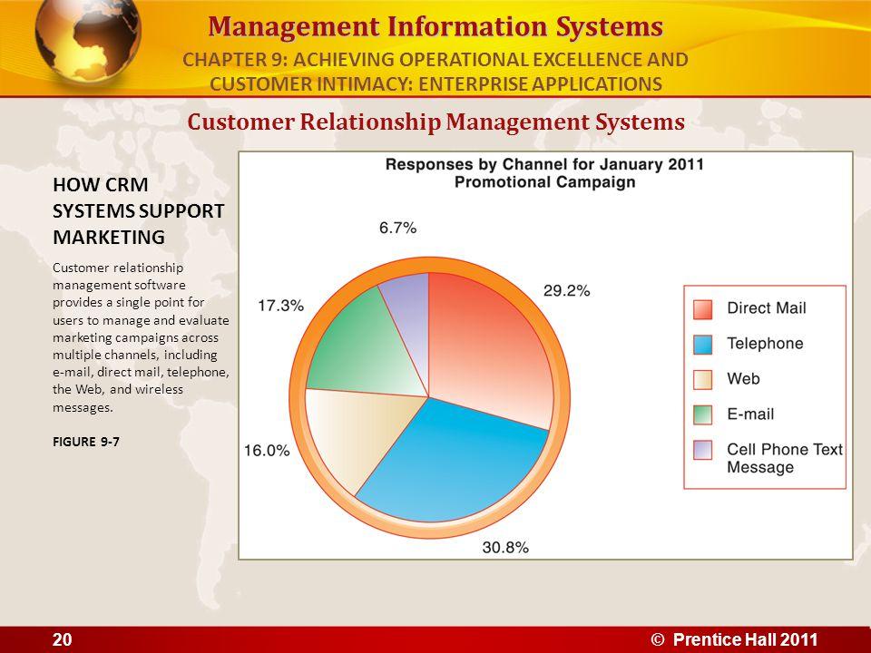 Management Information Systems Customer Relationship Management Systems HOW CRM SYSTEMS SUPPORT MARKETING Customer relationship management software pr