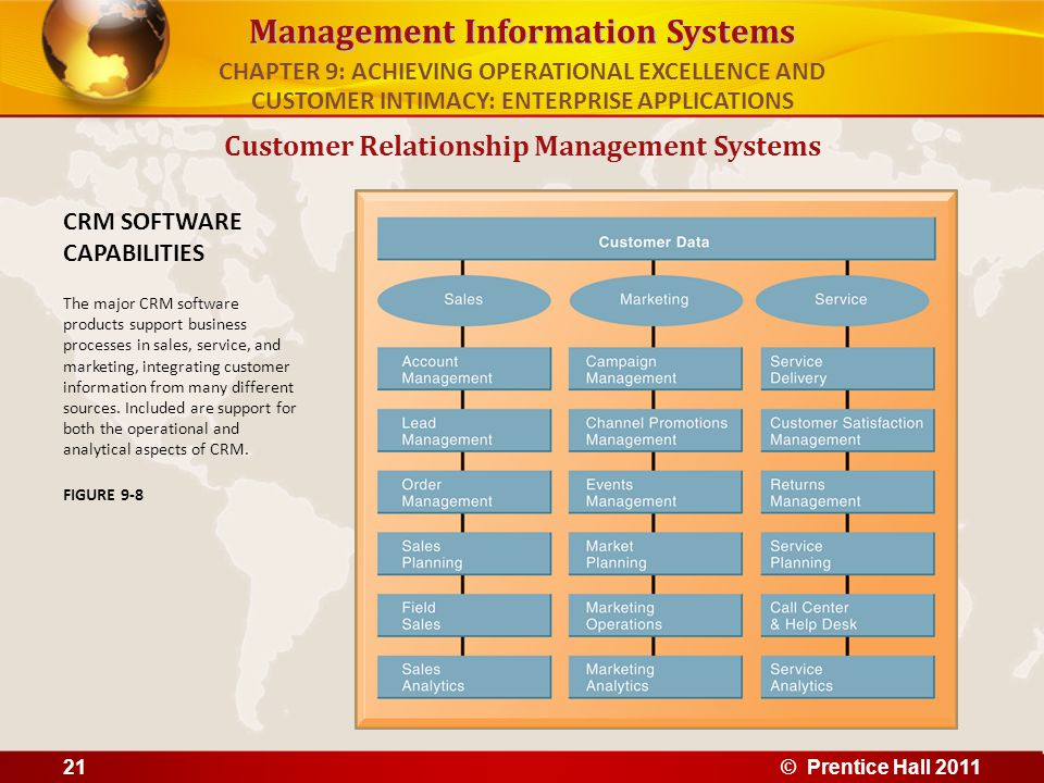 Management Information Systems Customer Relationship Management Systems CRM SOFTWARE CAPABILITIES The major CRM software products support business pro