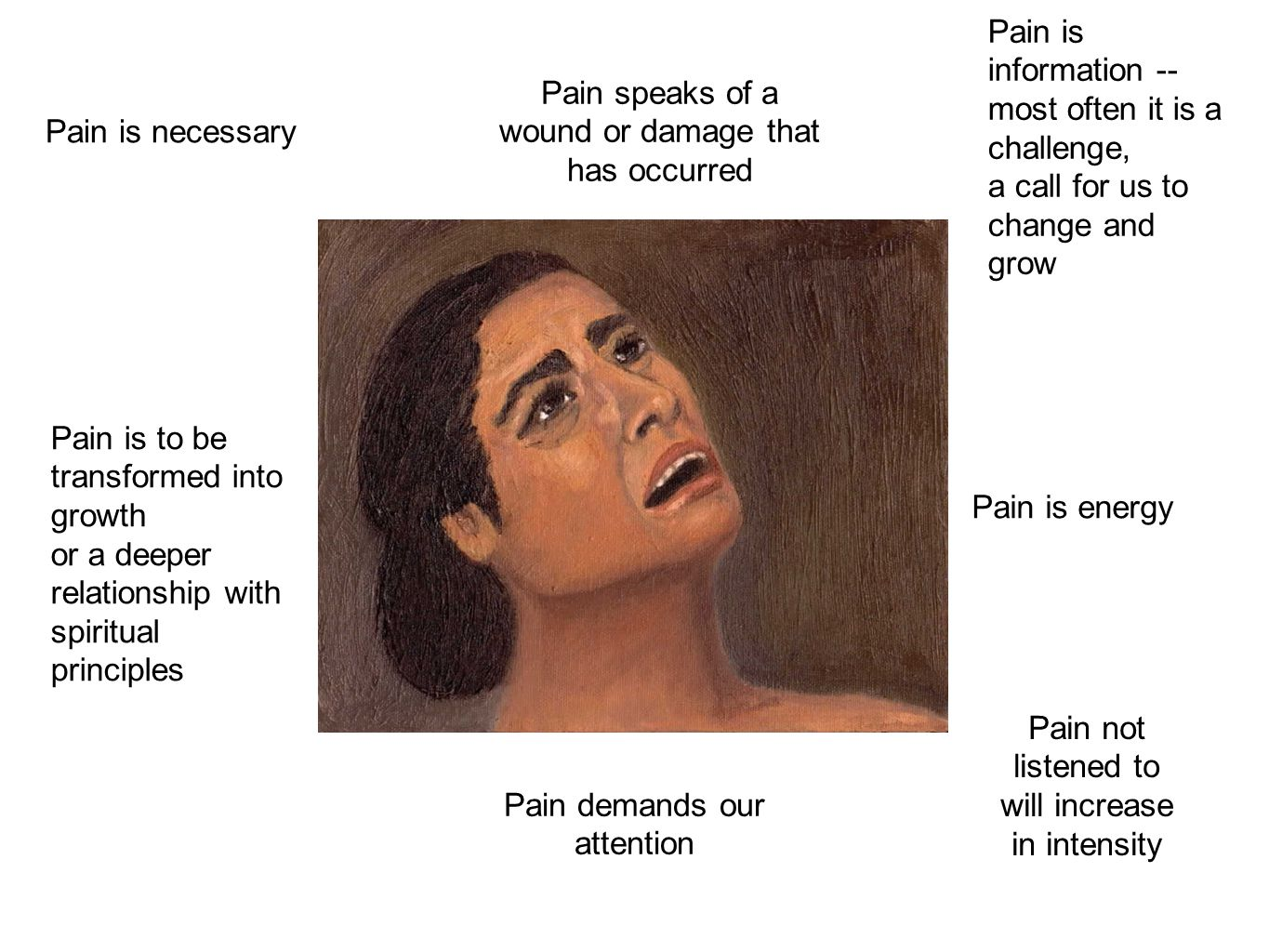Pain is information -- most often it is a challenge, a call for us to change and grow Pain demands our attention Pain is to be transformed into growth or a deeper relationship with spiritual principles Pain is energy Pain not listened to will increase in intensity Pain is necessary Pain speaks of a wound or damage that has occurred