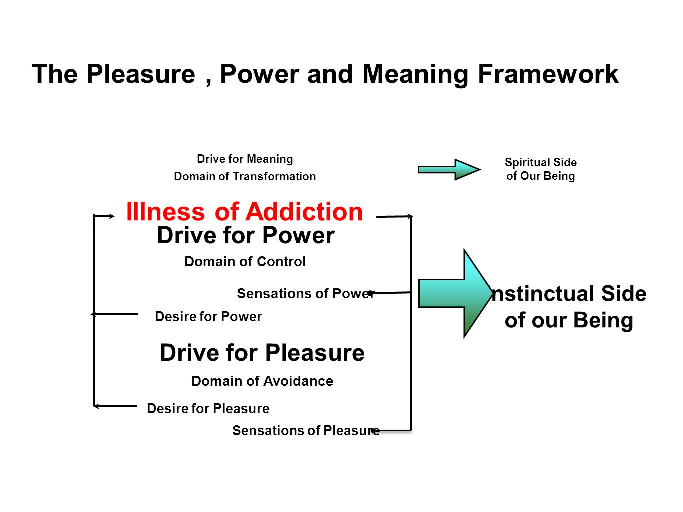 The Pleasure, Power and Meaning Framework Drive for Power Domain of Control Drive for Meaning Domain of Transformation Drive for Pleasure Domain of Avoidance Desire for Pleasure Desire for Power Sensations of Power Sensations of Pleasure Spiritual Side of Our Being Instinctual Side of our Being Illness of Addiction