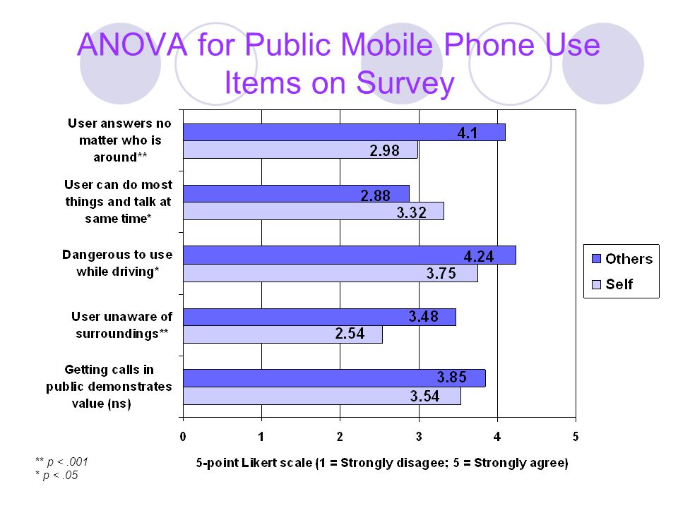 ANOVA for Public Mobile Phone Use Items on Survey ** p <.001 * p <.05