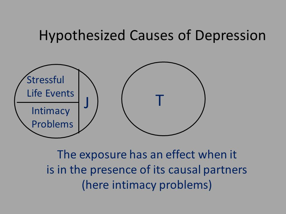 Stressful Life Events Intimacy Problems Hypothesized Causes of Depression T The exposure has an effect when it is in the presence of its causal partners (here intimacy problems) J