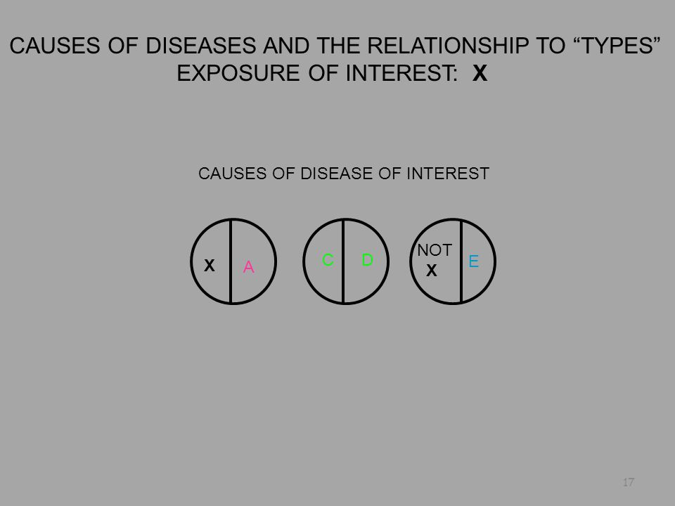 CAUSES OF DISEASES AND THE RELATIONSHIP TO TYPES EXPOSURE OF INTEREST: X CAUSES OF DISEASE OF INTEREST X A CD NOT X E 17