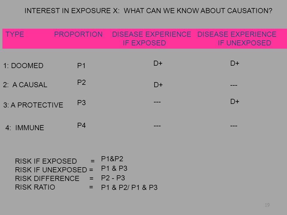 INTEREST IN EXPOSURE X: WHAT CAN WE KNOW ABOUT CAUSATION.