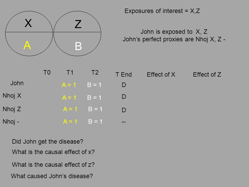 T0 T End B = 1 Exposures of interest = X,Z John is exposed to X, Z John's perfect proxies are Nhoj X, Z - John Nhoj X Did John get the disease.