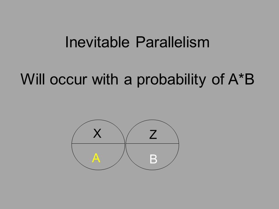 X Z A B Inevitable Parallelism Will occur with a probability of A*B