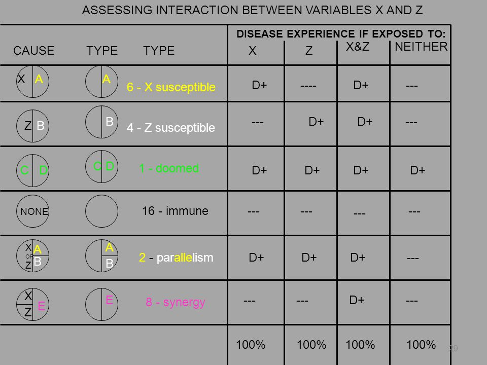 ASSESSING INTERACTION BETWEEN VARIABLES X AND Z B C D NONE CAUSETYPE DISEASE EXPERIENCE IF EXPOSED TO: XZ X&ZNEITHER X A Z A B X OR Z X Z E A B C DC D A B E D+----D+--- D+ --- D+ --- D+ --- D+--- 100% 6 - X susceptible 4 - Z susceptible 1 - doomed 16 - immune 2 - parallelism 8 - synergy 29