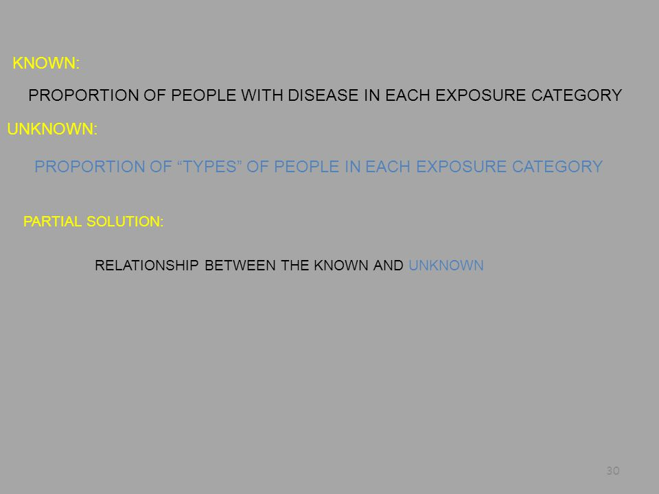KNOWN: UNKNOWN: PARTIAL SOLUTION: PROPORTION OF PEOPLE WITH DISEASE IN EACH EXPOSURE CATEGORY PROPORTION OF TYPES OF PEOPLE IN EACH EXPOSURE CATEGORY RELATIONSHIP BETWEEN THE KNOWN AND UNKNOWN 30