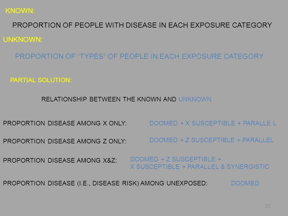 PROPORTION DISEASE AMONG X ONLY: PROPORTION DISEASE AMONG Z ONLY: PROPORTION DISEASE AMONG X&Z: PROPORTION DISEASE (I.E., DISEASE RISK) AMONG UNEXPOSED: KNOWN: UNKNOWN: PARTIAL SOLUTION: PROPORTION OF PEOPLE WITH DISEASE IN EACH EXPOSURE CATEGORY PROPORTION OF TYPES OF PEOPLE IN EACH EXPOSURE CATEGORY RELATIONSHIP BETWEEN THE KNOWN AND UNKNOWN DOOMED + X SUSCEPTIBLE + PARALLE L DOOMED + Z SUSCEPTIBLE + PARALLEL DOOMED + Z SUSCEPTIBLE + X SUSCEPTIBLE + PARALLEL & SYNERGISTIC DOOMED 32