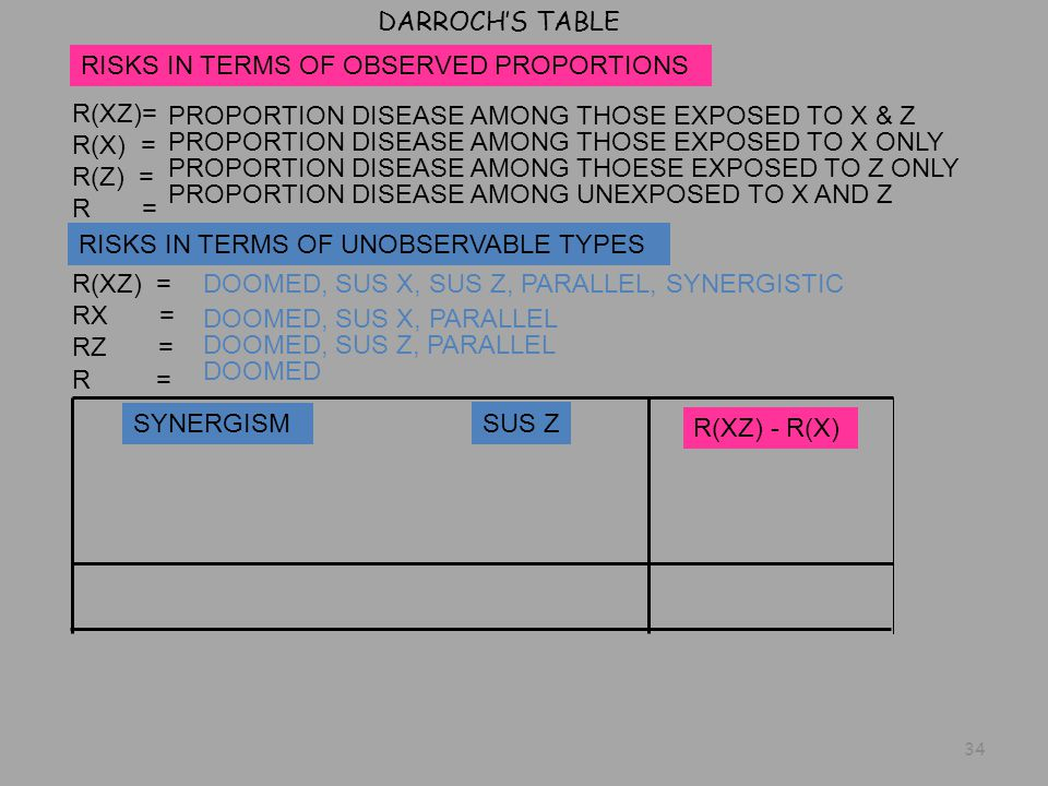 R(XZ) = RX = RZ = DARROCH'S TABLE SYNERGISM SUS Z R(XZ) - R(X) R = R(XZ)= R(X) = R(Z) = R = PROPORTION DISEASE AMONG THOSE EXPOSED TO X & Z PROPORTION DISEASE AMONG THOSE EXPOSED TO X ONLY PROPORTION DISEASE AMONG UNEXPOSED TO X AND Z PROPORTION DISEASE AMONG THOESE EXPOSED TO Z ONLY RISKS IN TERMS OF OBSERVED PROPORTIONS RISKS IN TERMS OF UNOBSERVABLE TYPES DOOMED, SUS X, SUS Z, PARALLEL, SYNERGISTIC DOOMED, SUS X, PARALLEL DOOMED, SUS Z, PARALLEL DOOMED 34