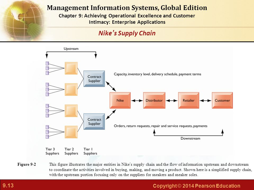 9.13 Copyright © 2014 Pearson Education Management Information Systems, Global Edition Chapter 9: Achieving Operational Excellence and Customer Intima