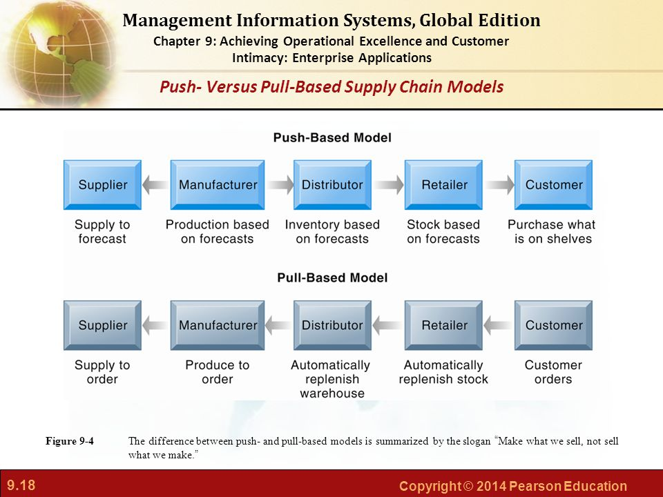 9.18 Copyright © 2014 Pearson Education Management Information Systems, Global Edition Chapter 9: Achieving Operational Excellence and Customer Intima