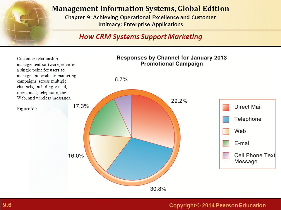 9.6 Copyright © 2014 Pearson Education Management Information Systems, Global Edition Chapter 9: Achieving Operational Excellence and Customer Intimac