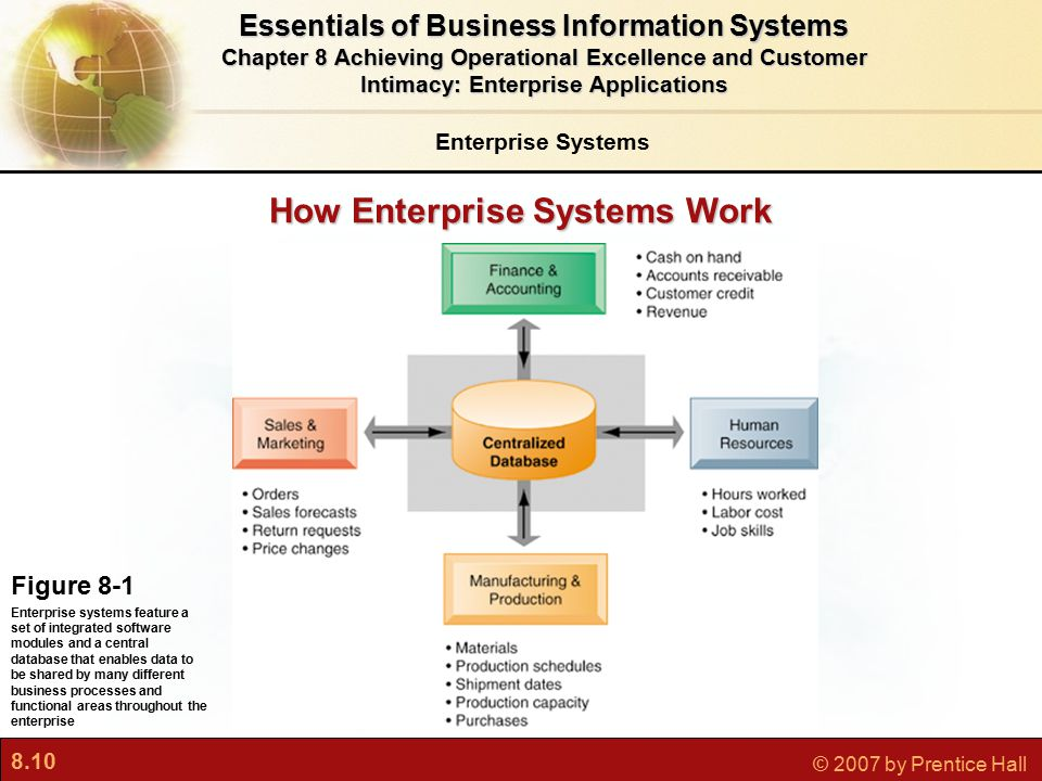 8.10 © 2007 by Prentice Hall Enterprise Systems Essentials of Business Information Systems Chapter 8 Achieving Operational Excellence and Customer Intimacy: Enterprise Applications Figure 8-1 Enterprise systems feature a set of integrated software modules and a central database that enables data to be shared by many different business processes and functional areas throughout the enterprise How Enterprise Systems Work