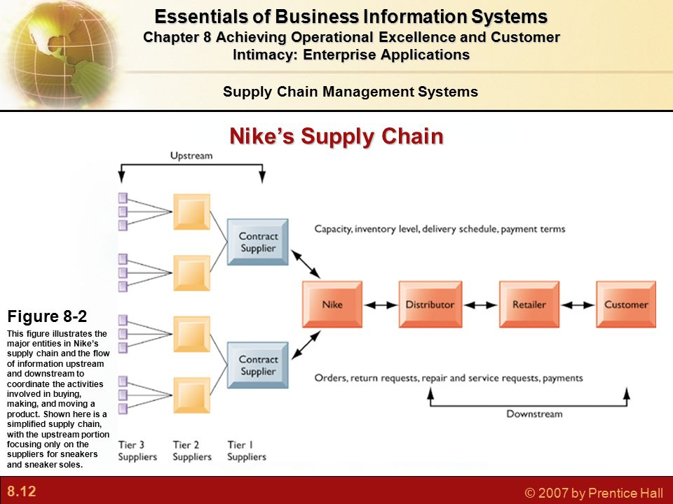 8.12 © 2007 by Prentice Hall Essentials of Business Information Systems Chapter 8 Achieving Operational Excellence and Customer Intimacy: Enterprise Applications Nike's Supply Chain Supply Chain Management Systems Figure 8-2 This figure illustrates the major entities in Nike's supply chain and the flow of information upstream and downstream to coordinate the activities involved in buying, making, and moving a product.