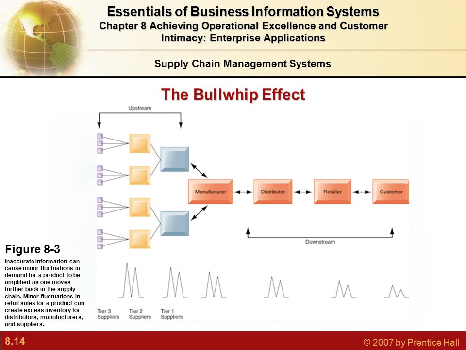 8.14 © 2007 by Prentice Hall Essentials of Business Information Systems Chapter 8 Achieving Operational Excellence and Customer Intimacy: Enterprise Applications The Bullwhip Effect Supply Chain Management Systems Figure 8-3 Inaccurate information can cause minor fluctuations in demand for a product to be amplified as one moves further back in the supply chain.