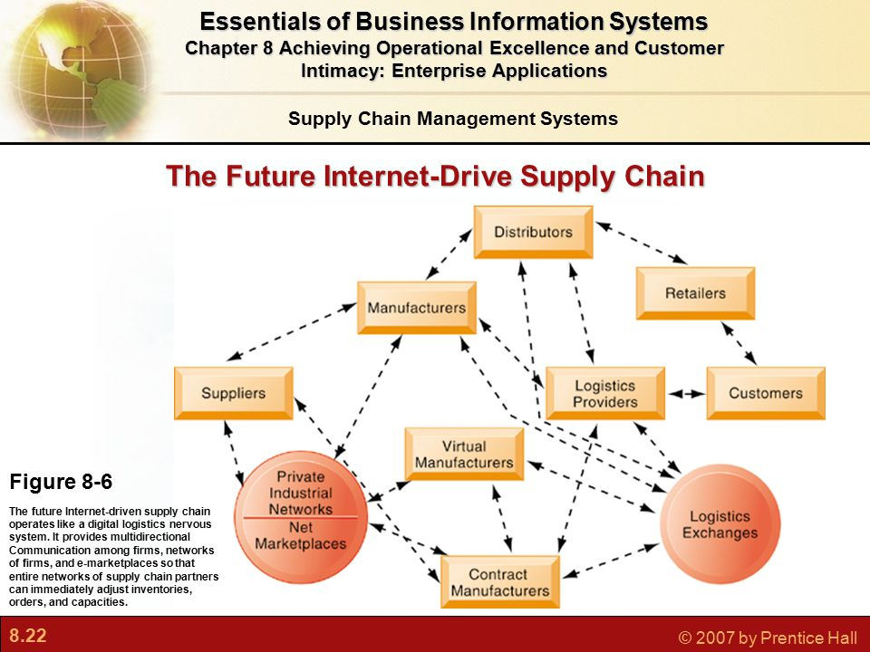 8.22 © 2007 by Prentice Hall The Future Internet-Drive Supply Chain Figure 8-6 The future Internet-driven supply chain operates like a digital logistics nervous system.