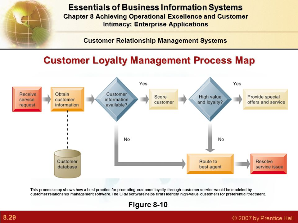 8.29 © 2007 by Prentice Hall Customer Loyalty Management Process Map Figure 8-10 This process map shows how a best practice for promoting customer loyalty through customer service would be modeled by customer relationship management software.