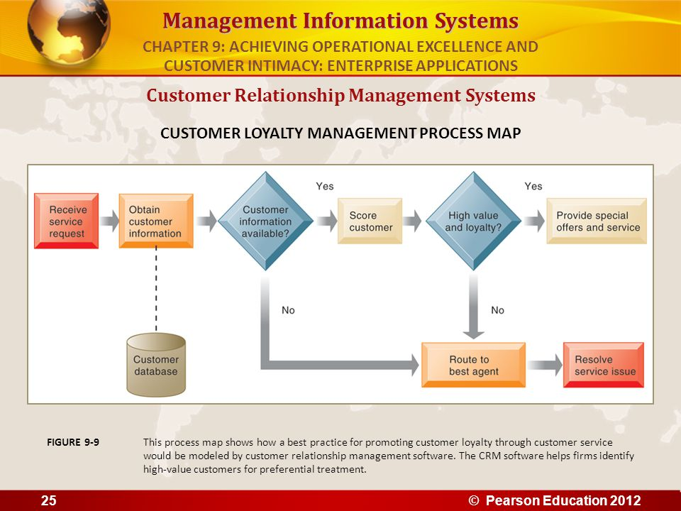 Management Information Systems Customer Relationship Management Systems CUSTOMER LOYALTY MANAGEMENT PROCESS MAP This process map shows how a best prac