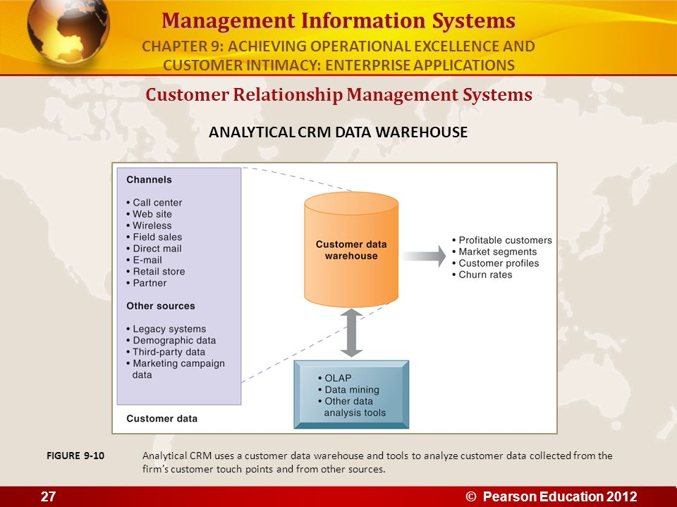 Management Information Systems Customer Relationship Management Systems ANALYTICAL CRM DATA WAREHOUSE Analytical CRM uses a customer data warehouse an