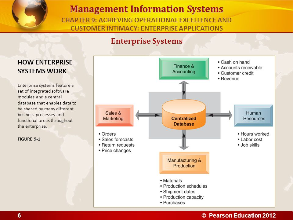 Management Information Systems Enterprise Systems HOW ENTERPRISE SYSTEMS WORK Enterprise systems feature a set of integrated software modules and a ce