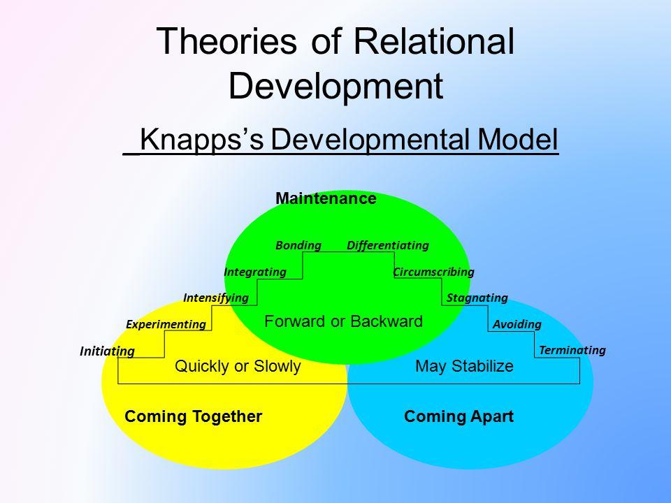 Theories of Relational Development _Knapps's Developmental Model Initiating Experimenting Intensifying Integrating BondingDifferentiating Circumscribi