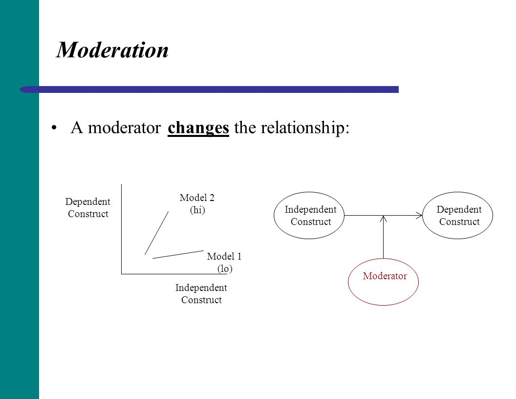 Moderation A moderator changes the relationship: Independent Construct Dependent Construct Moderator Independent Construct Dependent Construct Model 2