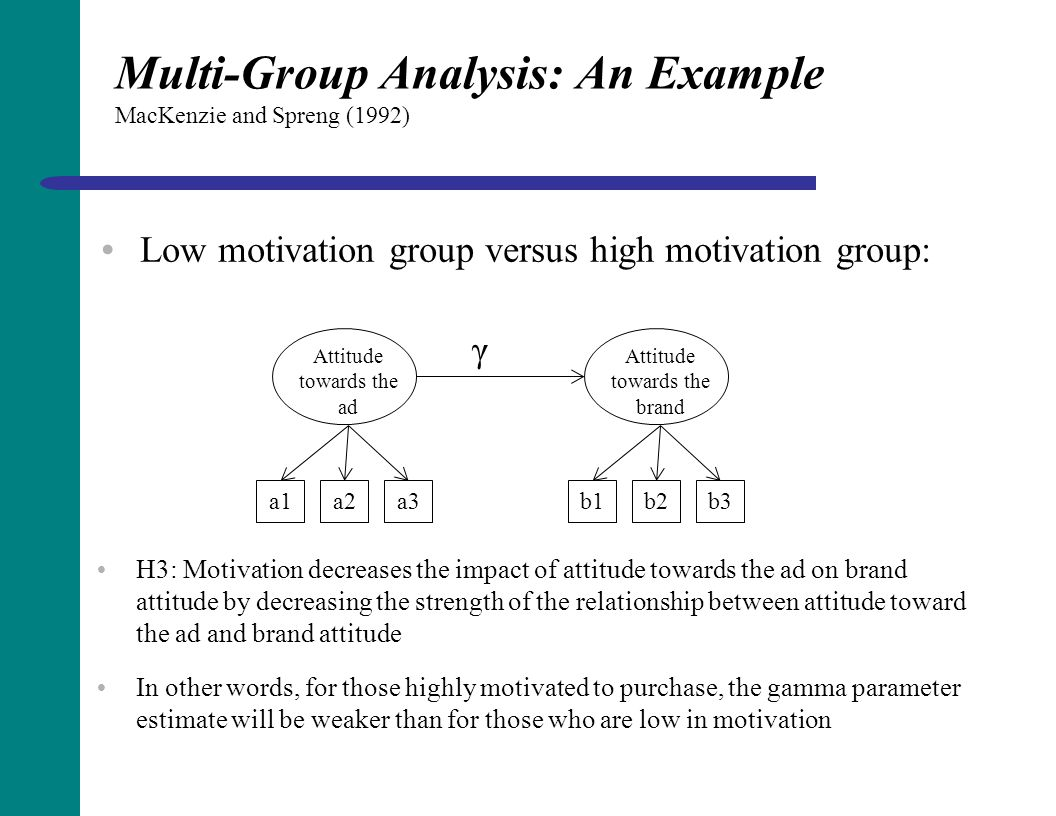 Multi-Group Analysis: An Example MacKenzie and Spreng (1992)  Low motivation group versus high motivation group: Attitude towards the ad Attitude tow
