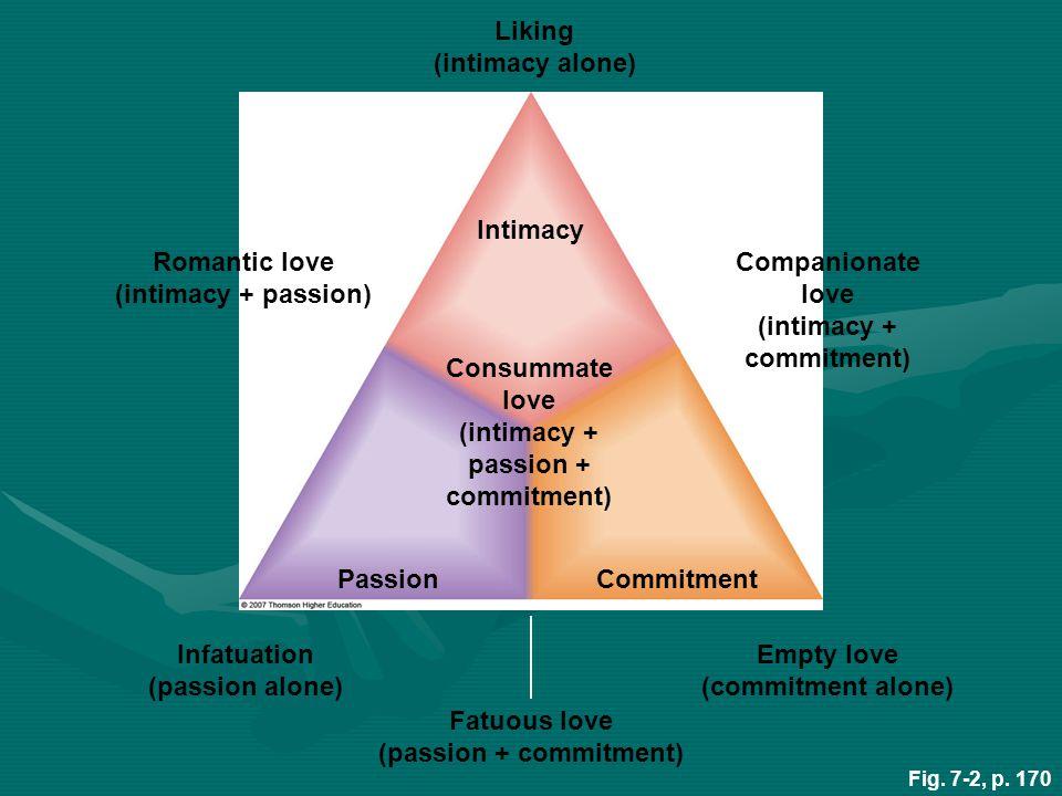 STERNBERG'S LOVE TRIANGLE TYPES OF LOVE INTIMACY PASSION COMMITMENT LIKING X ROMANTIC LOVE X X INFATUATION X EMPTY LOVE X COMPANIONATE X X FATUOUS LOVE X X CONSUMMATE X X X