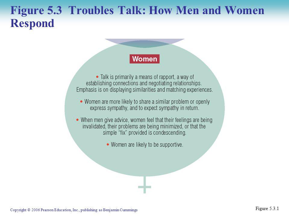 Copyright © 2006 Pearson Education, Inc., publishing as Benjamin Cummings Figure 5.3 Troubles Talk: How Men and Women Respond Figure 5.3.1