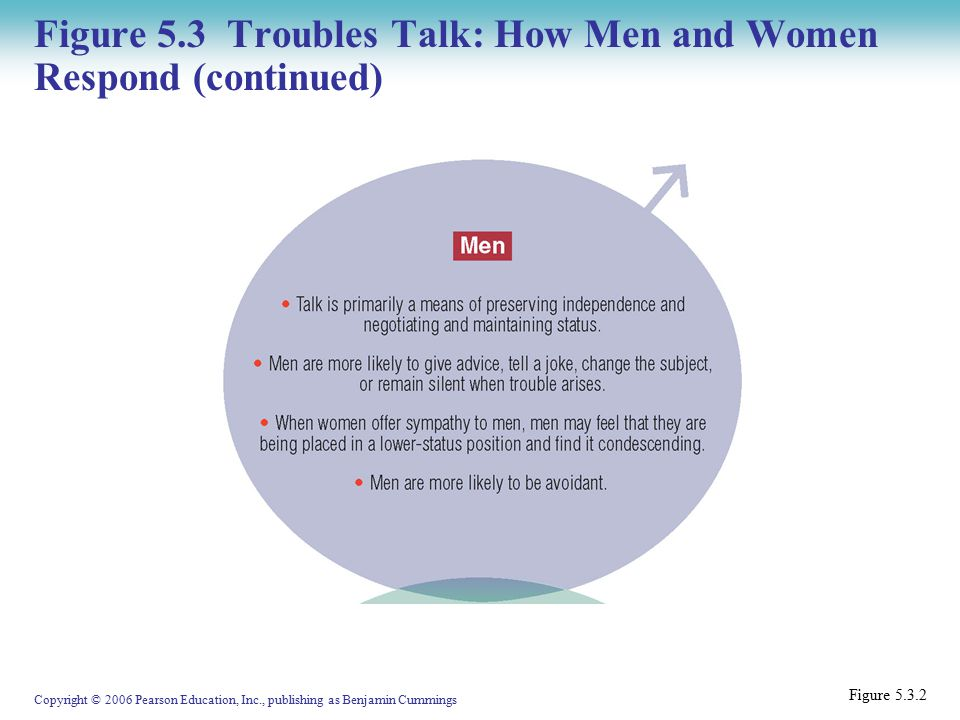 Copyright © 2006 Pearson Education, Inc., publishing as Benjamin Cummings Figure 5.3 Troubles Talk: How Men and Women Respond (continued) Figure 5.3.2