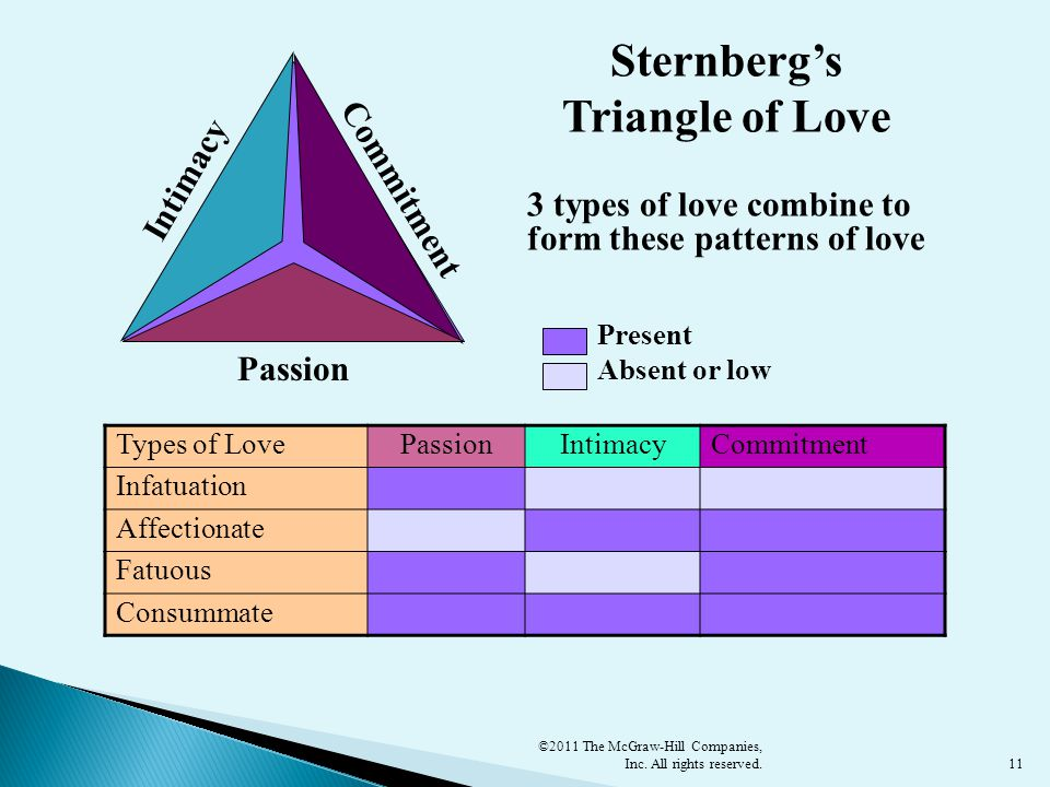 11 Intimacy Passion Commitment Types of LovePassionIntimacyCommitment Infatuation Affectionate Fatuous Consummate Absent or low Present Sternberg's Triangle of Love 3 types of love combine to form these patterns of love ©2011 The McGraw-Hill Companies, Inc.