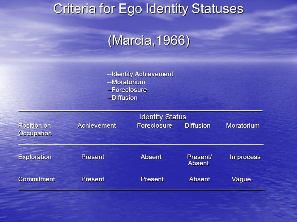 Criteria for Ego Identity Statuses (Marcia,1966) --Identity Achievement --Moratorium--Foreclosure--Diffusion_____________________________________________________ Identity Status Identity Status Position onAchievementForeclosure DiffusionMoratorium Occupation__________________________________________________________________________ Exploration Present Absent Present/ In process Absent Commitment Present Present Absent Vague ___________________________________________________________________