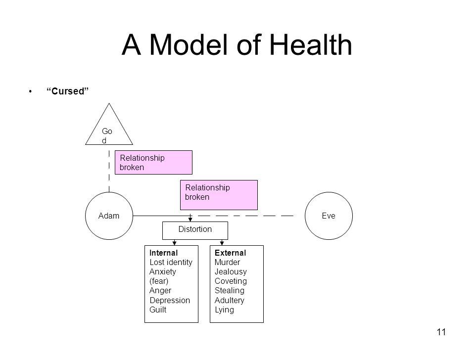 "11 A Model of Health ""Cursed"" AdamEve Relationship broken Go d Relationship broken Internal Lost identity Anxiety (fear) Anger Depression Guilt Extern"